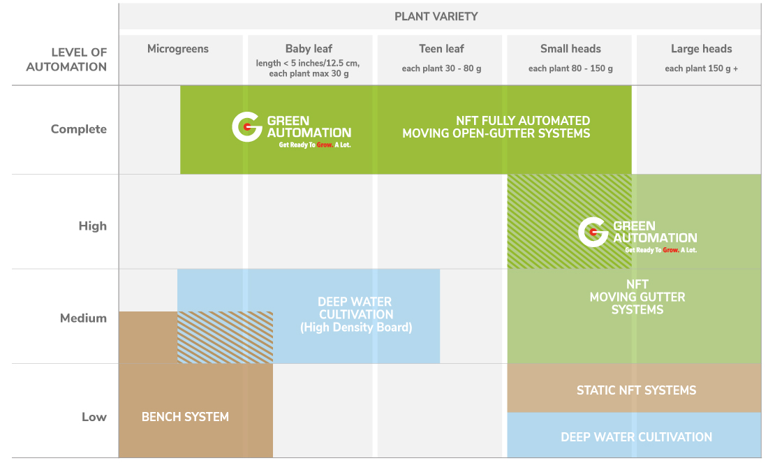 Automation and plant variety compared