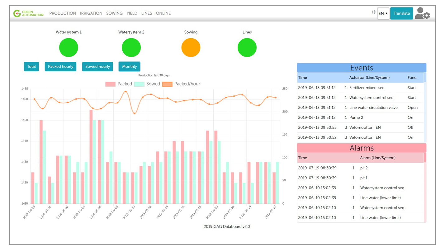 Green Automation Dashboard